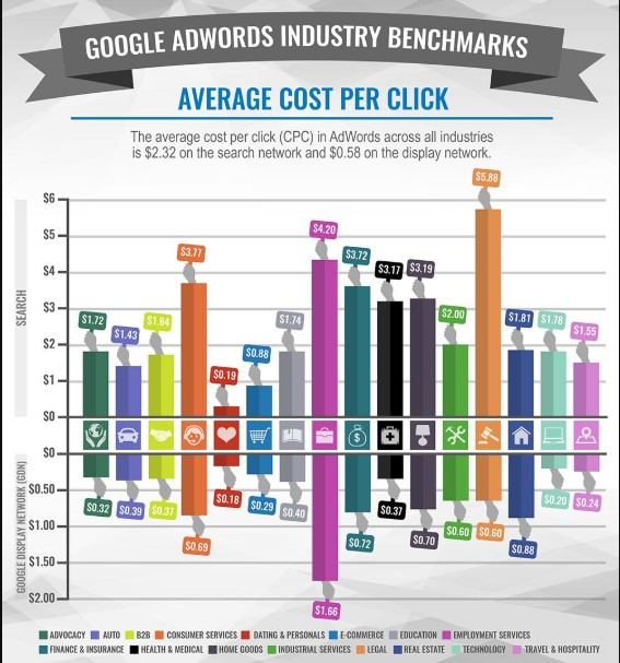 Google Adwords -The average cost of adwords ads by industry