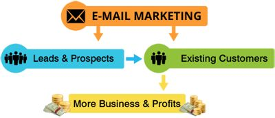 email marketing - online advertising methods